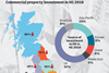 Scottish investment map