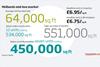 Data – Midlands mid box market