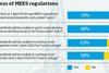 Awareness of MEES regulations