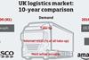 UK logistics market 10 year comparison