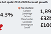 UK science spend