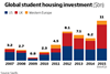 Global student housing investment