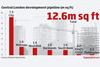 Graph – central London development pipeline (m sq ft)