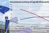 50 investor activity