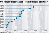 Top 15 forecourt retailers