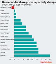 Housebuilder share price change quarterly