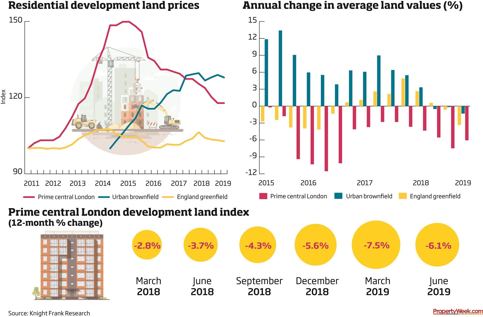 Constrained supply mitigates Brexit effect on resi land prices