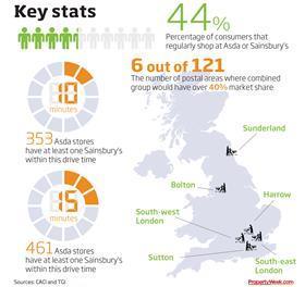 Sainsbury's-Asda merger key stats