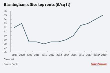 Graph – Birmingham office top rents (£/sq ft)