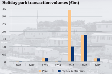 Holiday park transactions
