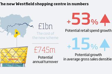Croydon westfield stats