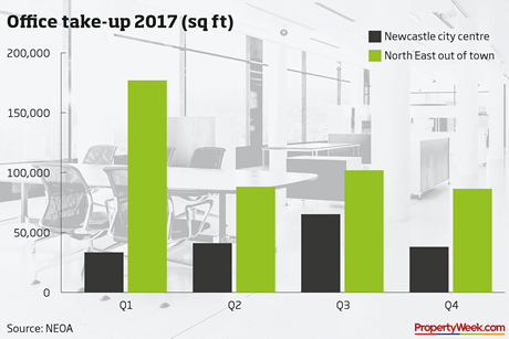 Graph – office take-up 2017 (sq ft)