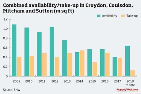 Graph – combined availability/take-up in Croydon, Coulsdon, Mitcham and Sutton (m sq ft)