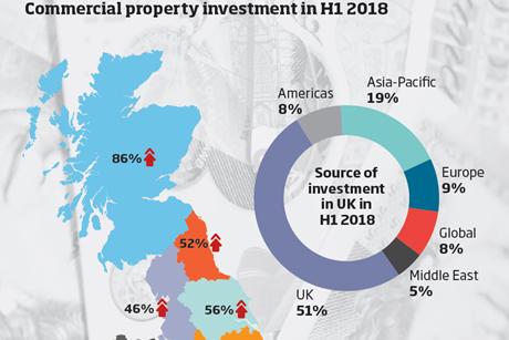 Scottish investment map