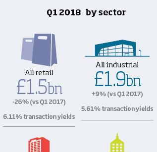 LSH industrial investment Q1 2018