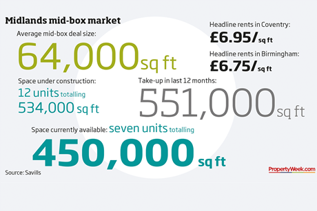 Data – Midlands mid box market