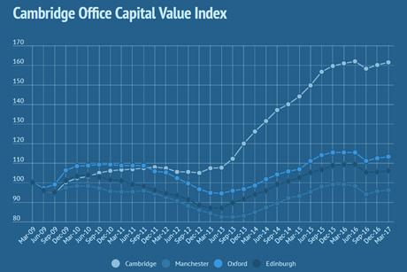 Cambridge office stats