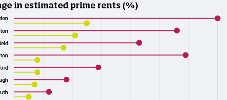 CJ change in prime rents