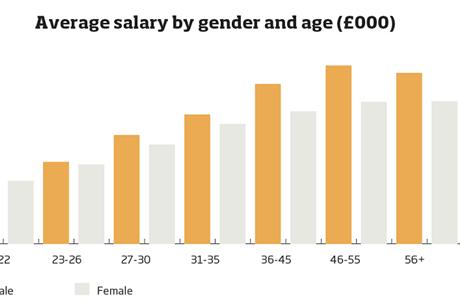 Av salary sex