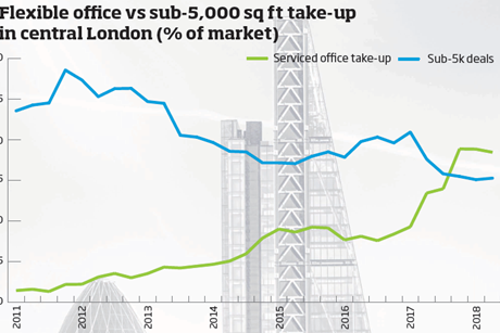 Flexible office take-up sub 5k graphic