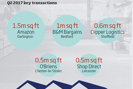 Logistics q2 key transactions