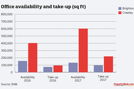 Graph – office availability and take up (sq ft)