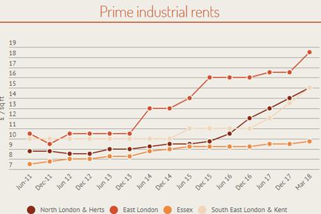 Glenny prime industrial rents