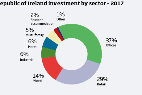 Ireland investment by sector