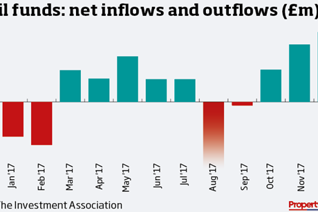Retail funds flow