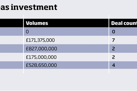 Table – H1 2018 overseas investment