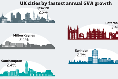 UK cities annual growth