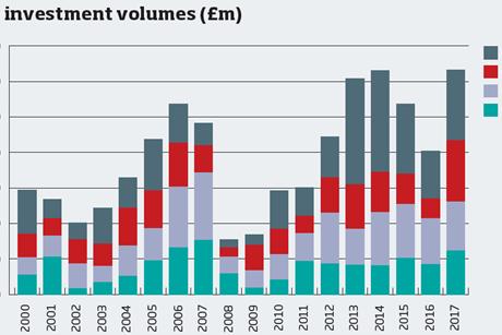 City investment volumes