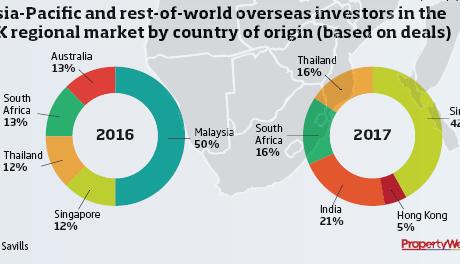 Hotel investors global pie