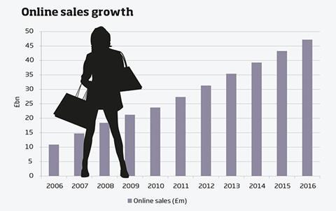 Graph - online sales growth