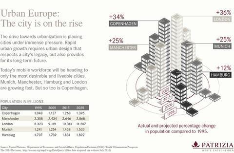 Patrizia-Infographic Urban Cities