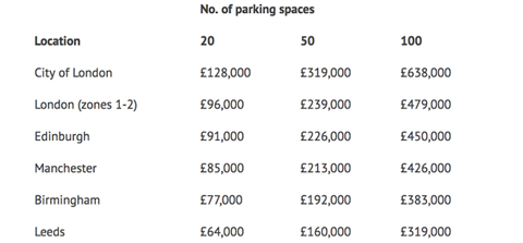 Just park location revenues