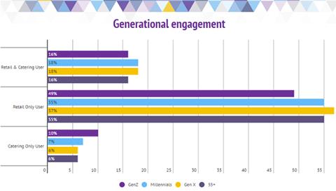 Generational engagement