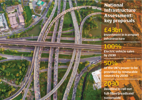 National Infrastructure Assessment graphic