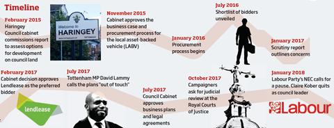 Haringey timeline