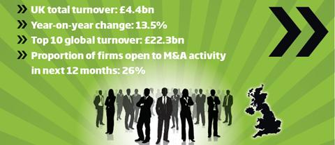 Top UK Agencies info