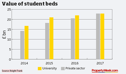Student Beds data