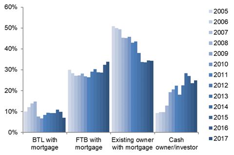 Share of housing sales by type of buyer existing owners at lowest share of sales