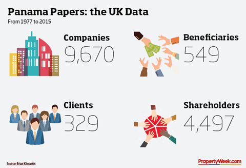 Visualisation of UK data for Panama Papers