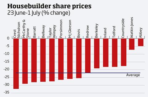 Graph - housebuilder share prices