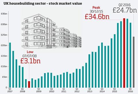 Graph - UK housebuilding sector - stock market value