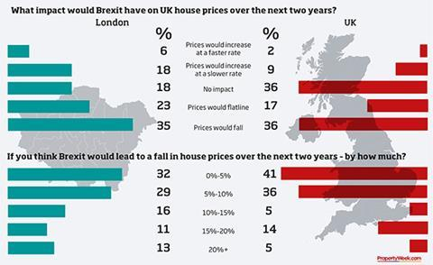Poll London Resi Market To Be Worst Hit By Brexit Shock