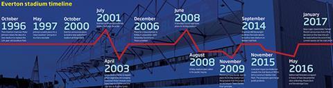 Data - Everton Stadium timeline
