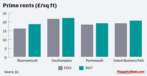 Graph - prime rents (£/sq ft)
