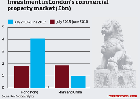 Chinese investment in London