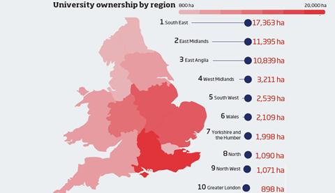 University ownership by region